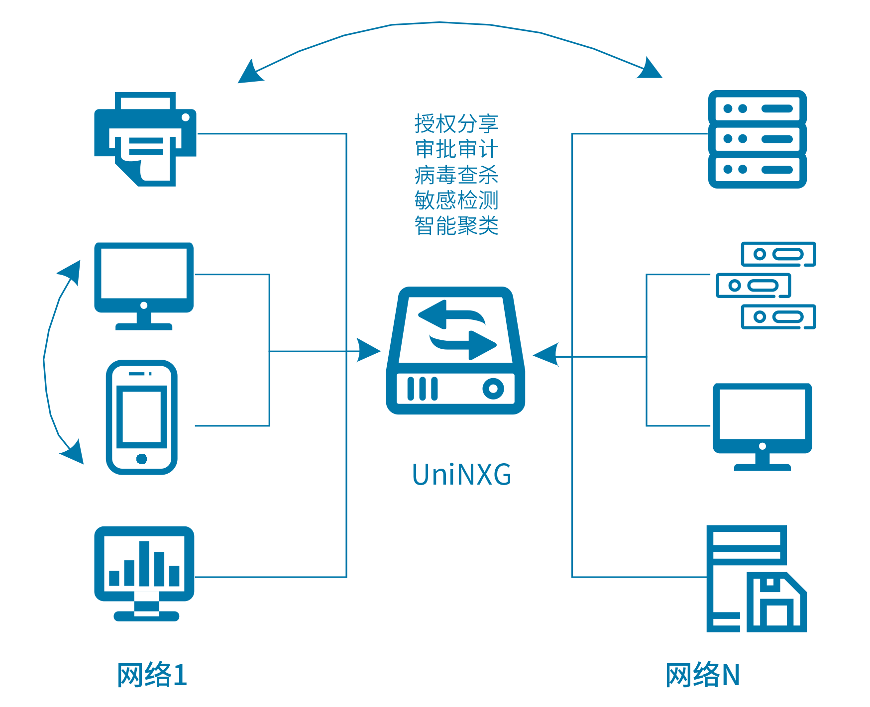 UniNXG网内和网间数据交换示意图
